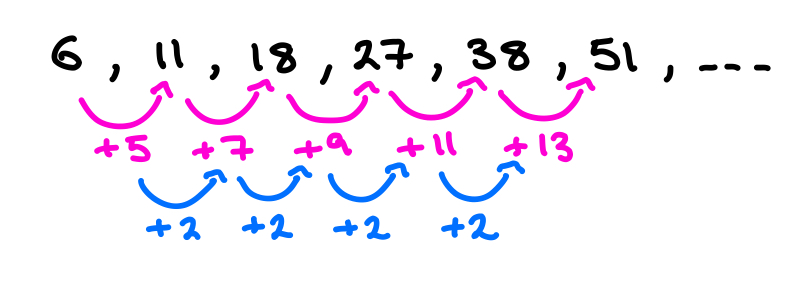 Quadratic Sequences - Difference Method