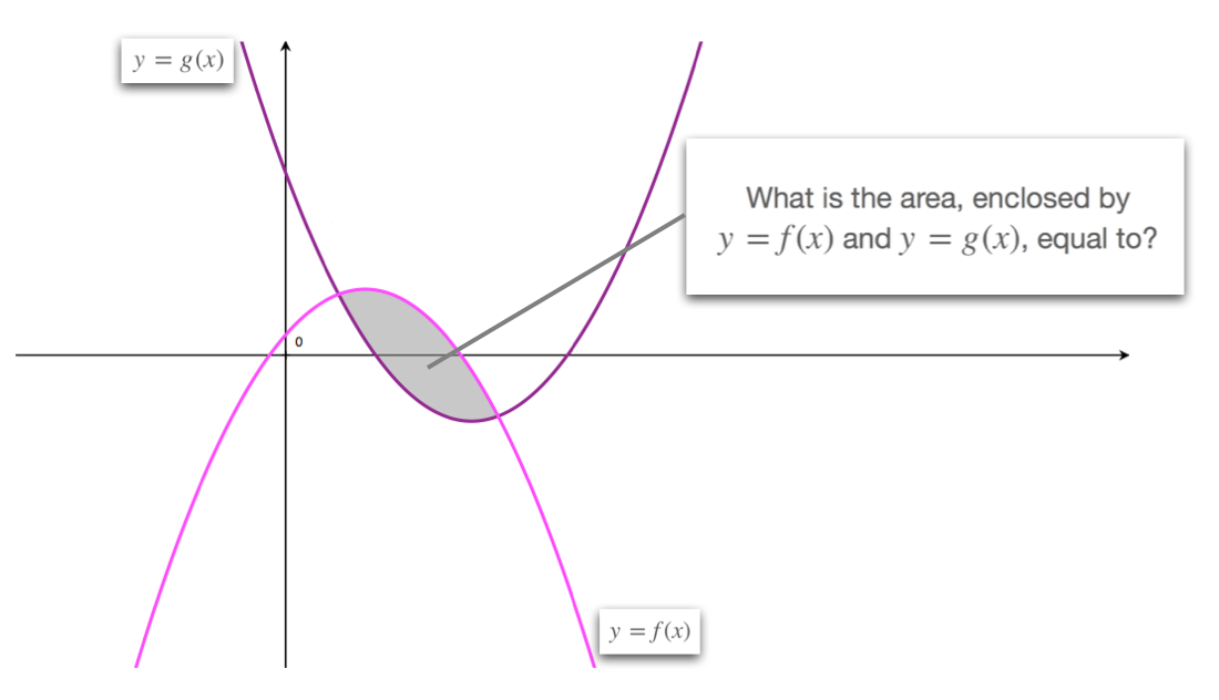Area Enclosed Between Two Curves - Calculus