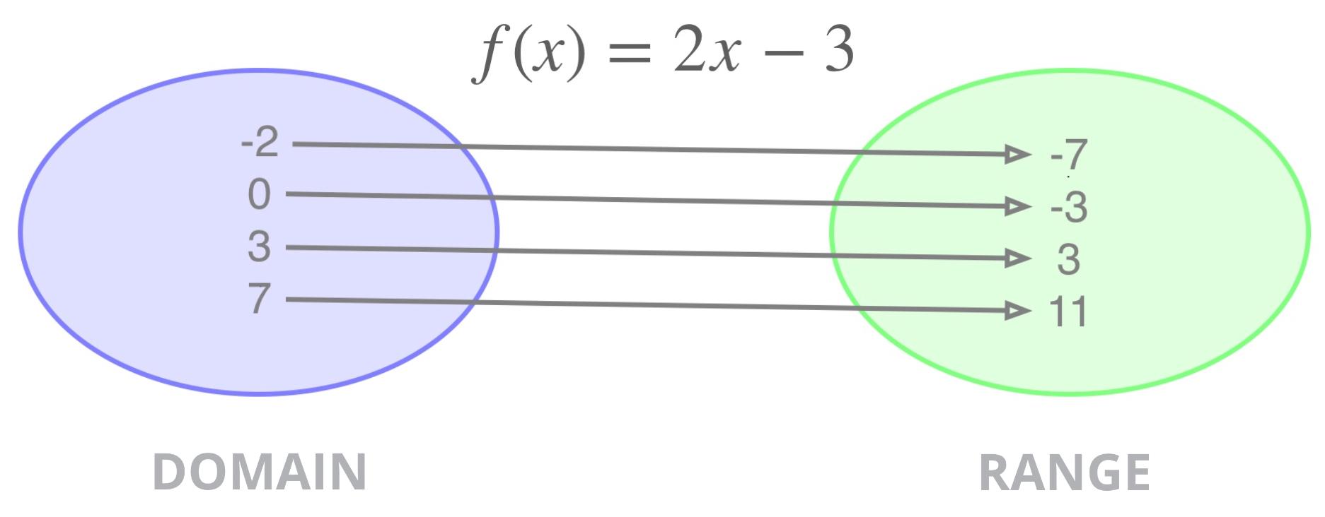 Domain Range A Function