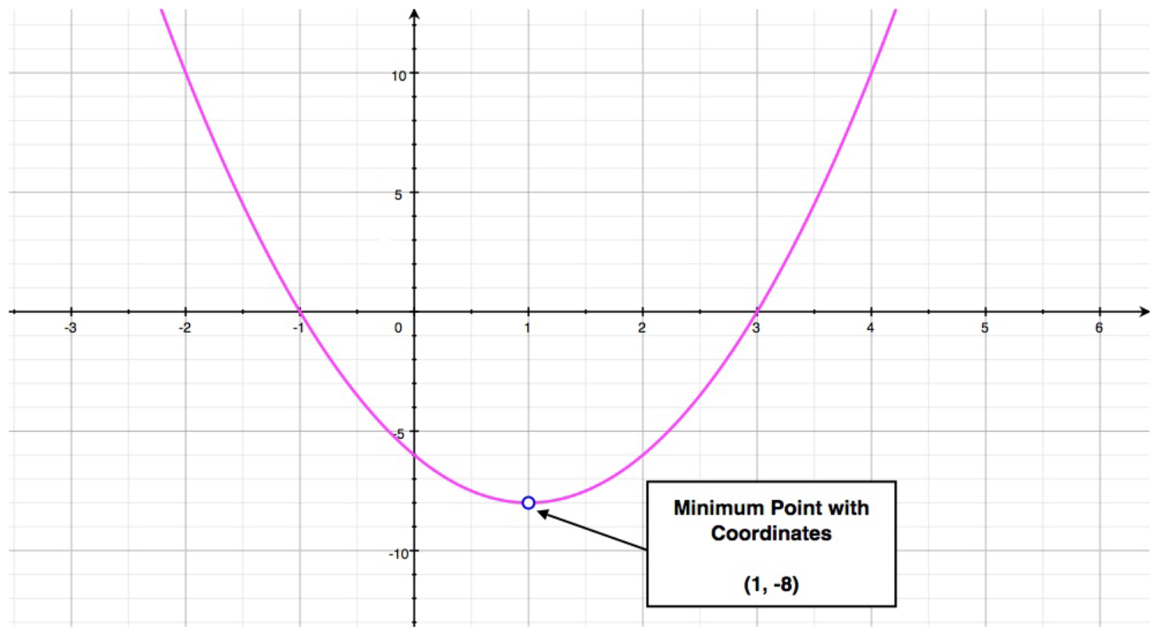 Quadratic Function Parabola