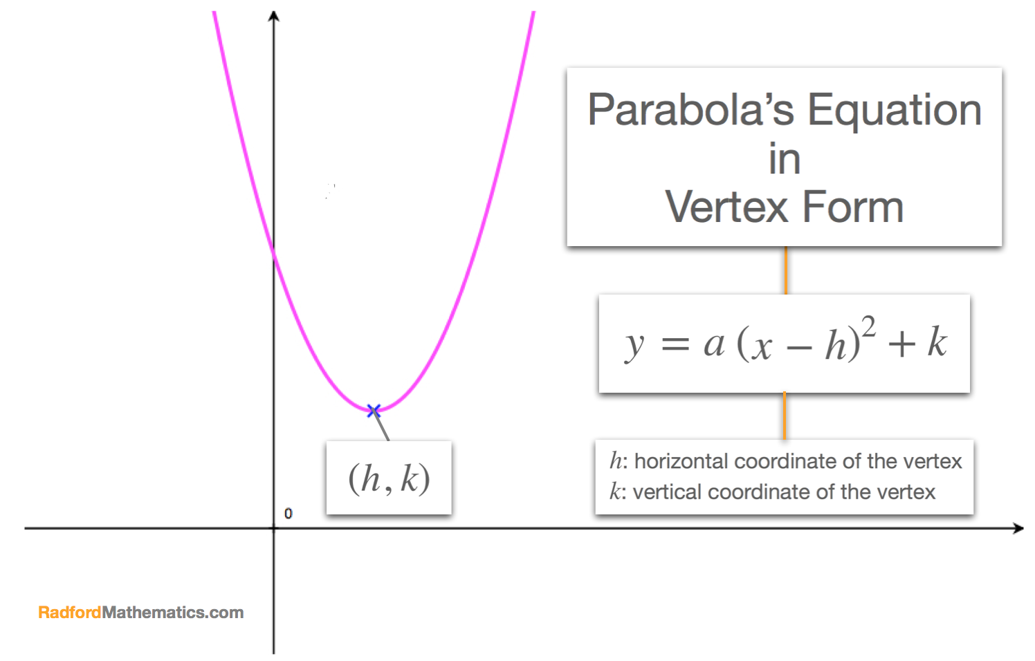 point slope form parabola  Vertex Form - How to find the Equation of a Parabola