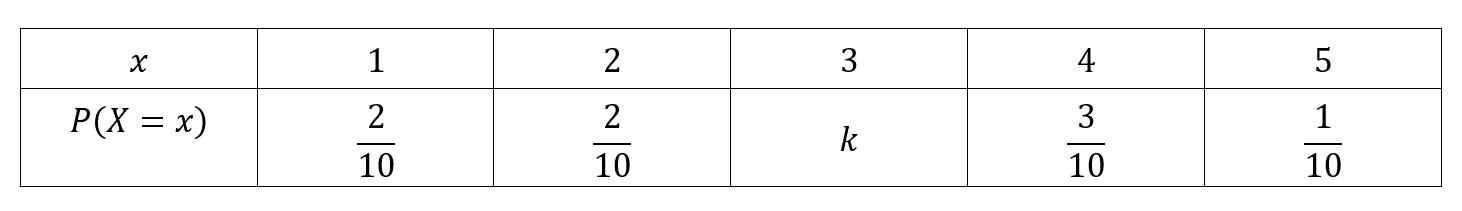 Binary options price probabilities distribution
